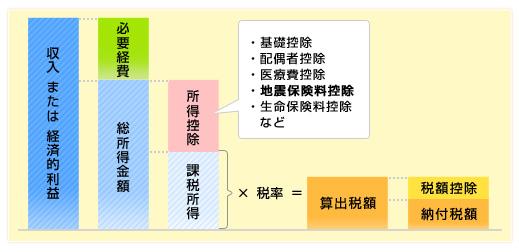 地震保険料控除とは何ですか?/損保ジャパン日本興亜